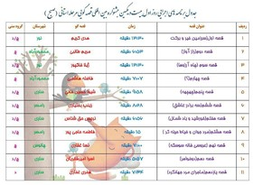 جدول اجرای قصه گویی مسابقه استانی بیست و یکمین جشنواره بین المللی قصه گویی در مازندران