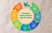 Change in Kanoon Books Age Category