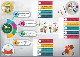 اینفوگرافی اقدامات هفته دولت سال 99-98 کانون پرورش فکری کودکان و نوجوانان استان زنجان