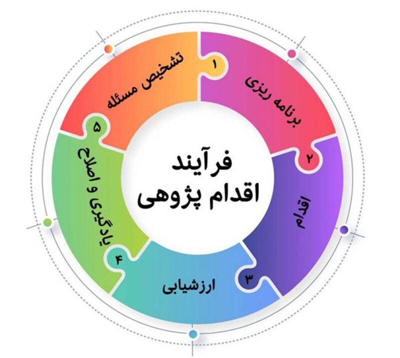 برنامهریزی فعالیتهای اقدام پژوهی مراکز کانون استان اردبیل در سال۱۴۰۰